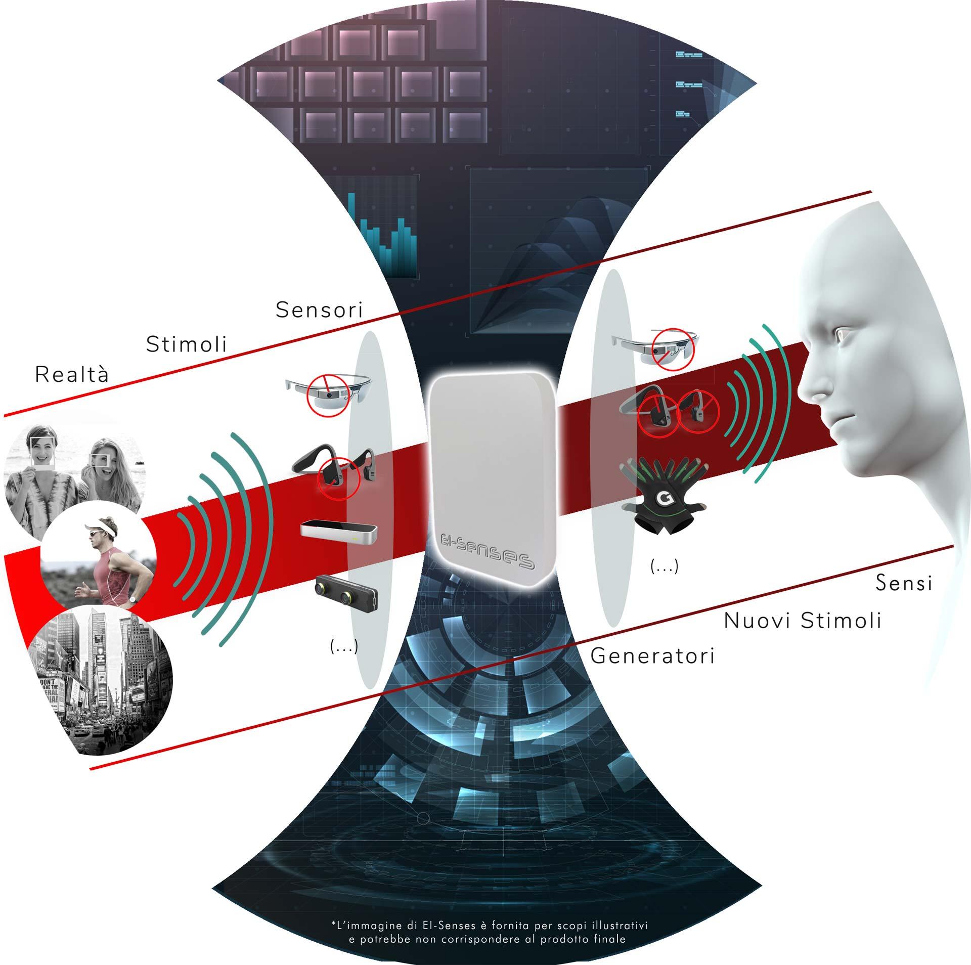 Flusso funzionamento prodotto, mostra in ordine: realtà stimoli sensori EI-SENSES generatori nuovi stimoli sensi